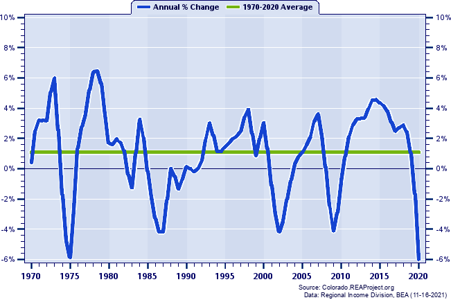 Total Employment Trends Over
