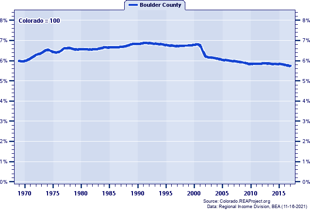 Population as a Percent of the Colorado Total: 1969-2017