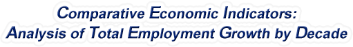 Colorado - Analysis of Total Employment Growth by Decade, 1970-2016