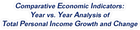 Colorado - Year vs. Year Analysis of Total Personal Income Growth and Change, 1969-2016