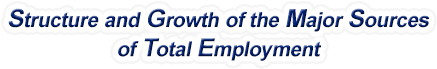 Colorado Structure & Growth of the Major Sources of Total Employment
